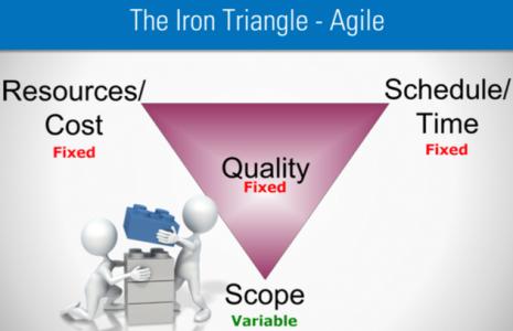 agile-iron-triangle