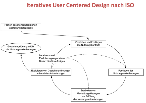 iteratives-user-centered-design