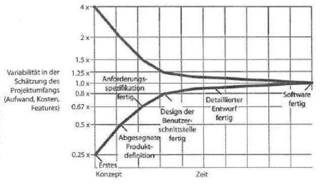 konus-der-ungewissheit-steve-mcconnell-2006