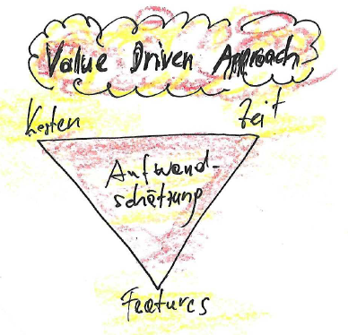 Value Driven Approach